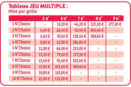 Loto meilleur rapport chances 1 r ponse salon math matique 183879 forum de - Tarif grille euromillion ...